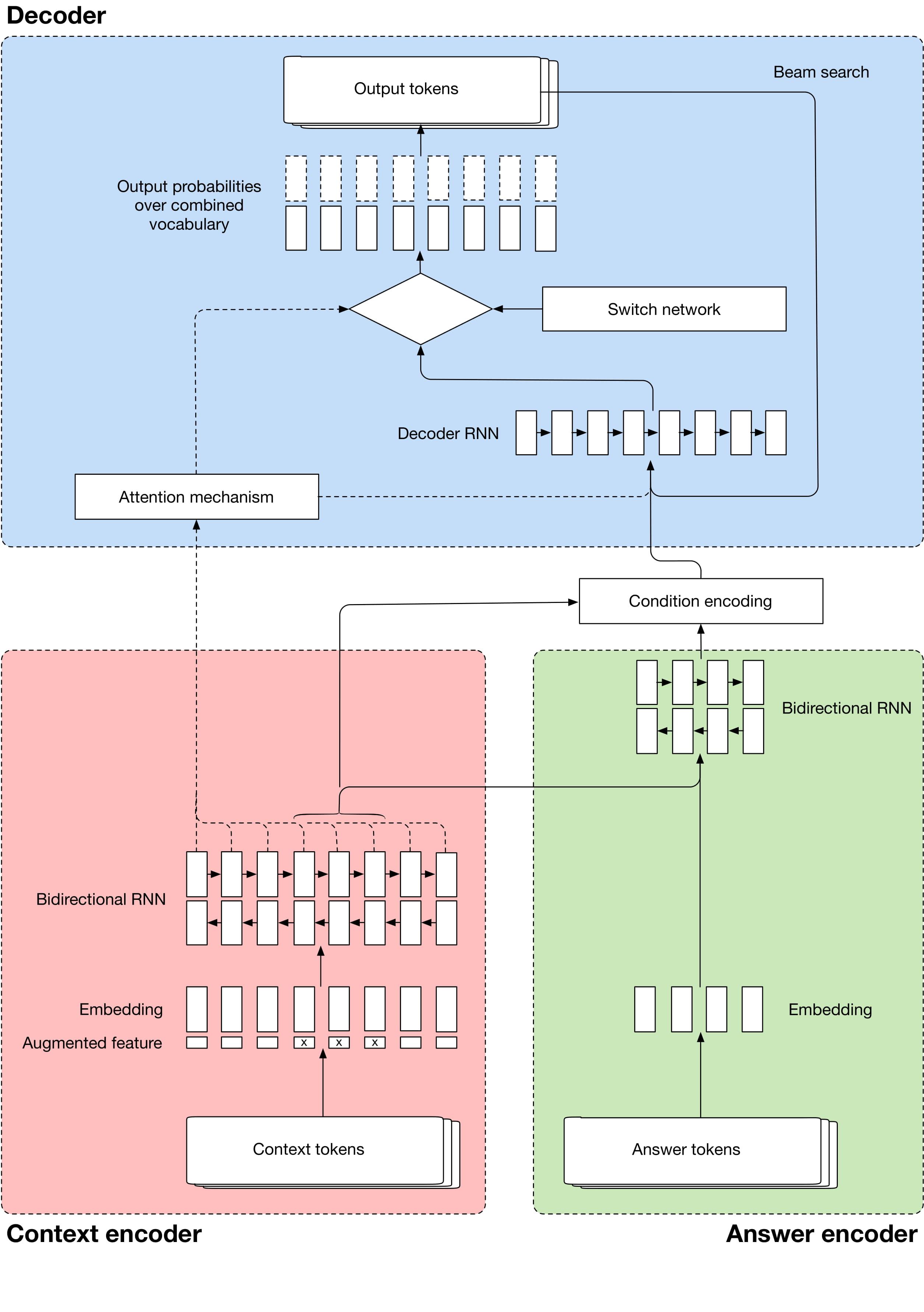 Evaluating Rewards for Question Generation Models
