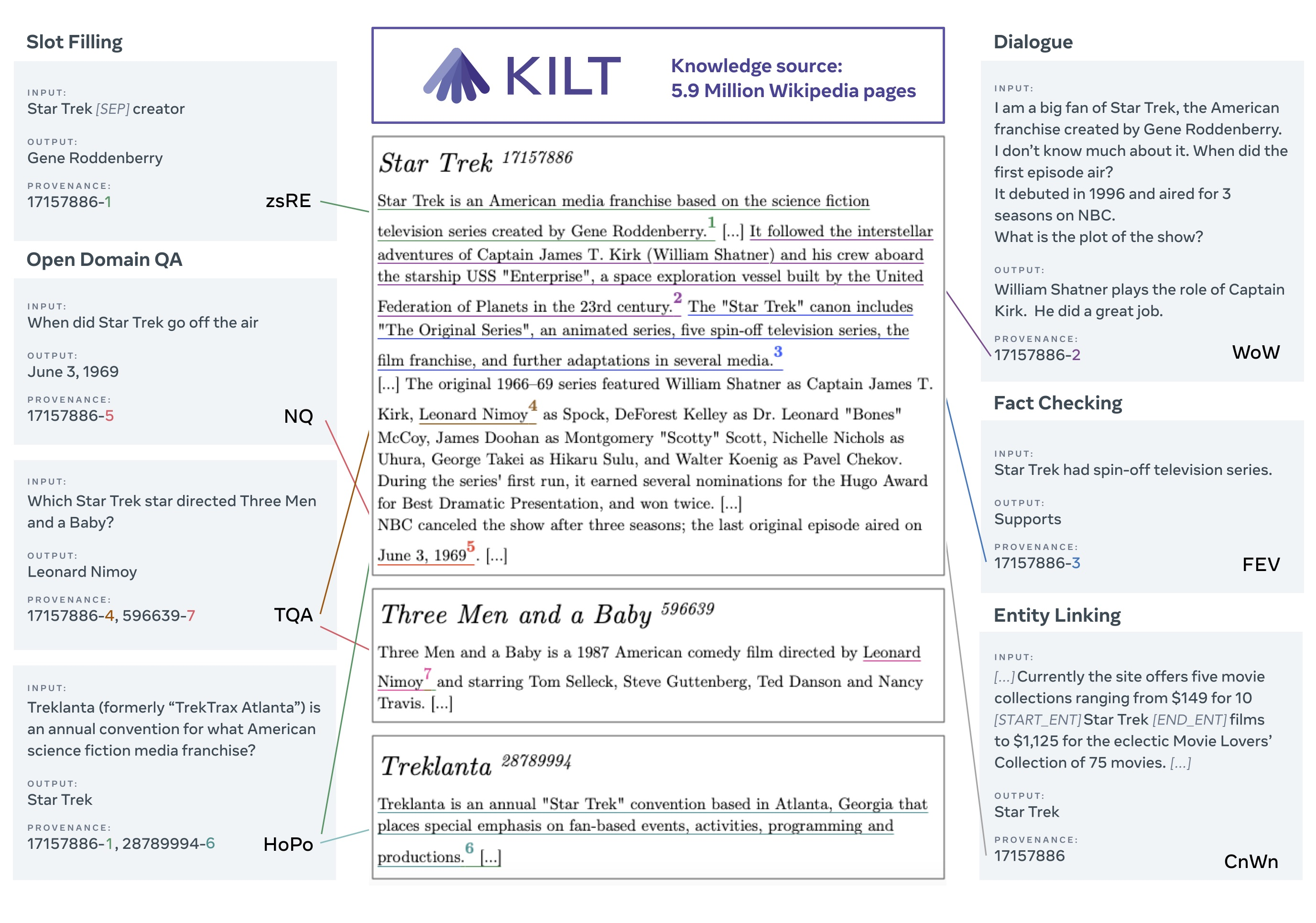 KILT: a Benchmark for Knowledge Intensive Language Tasks
