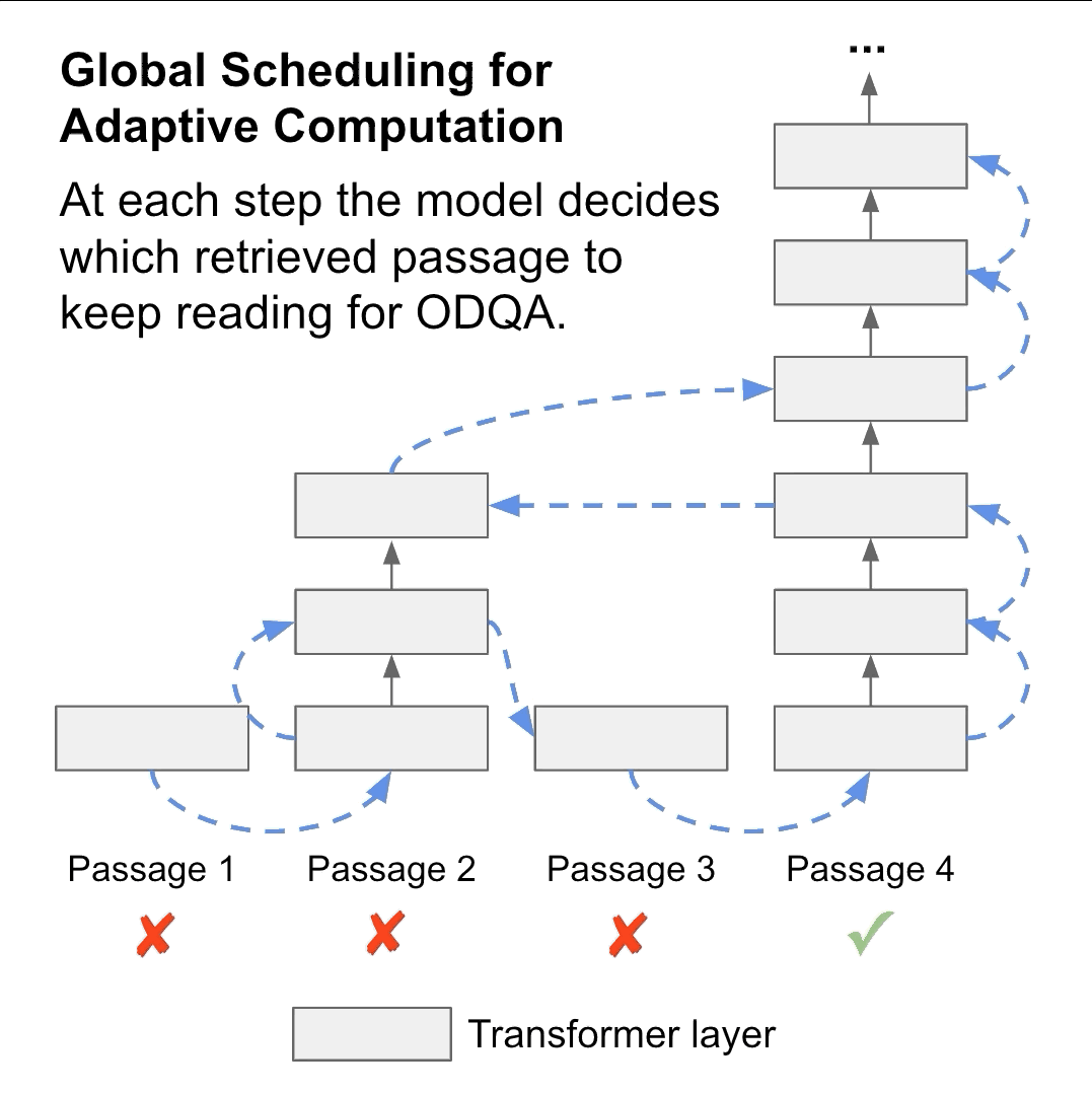Don't Read Too Much into It: Adaptive Computation for Open-Domain Question Answering