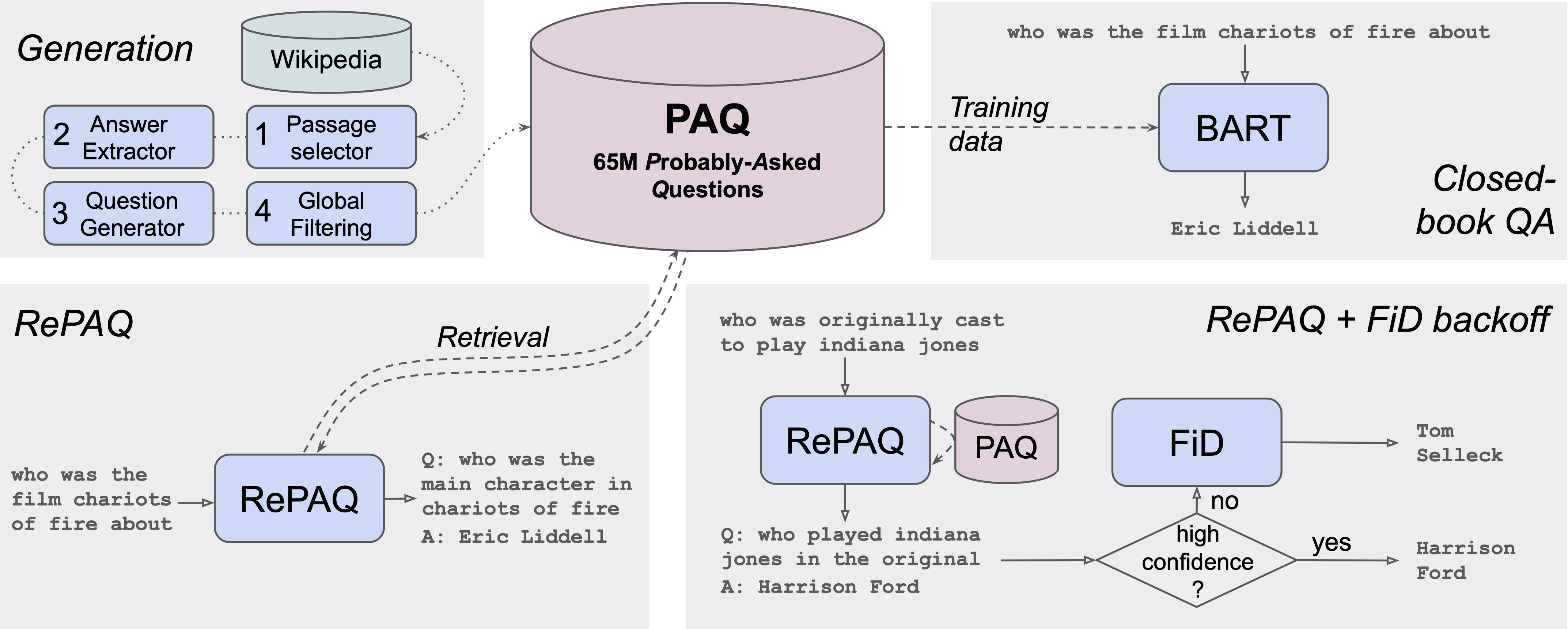 PAQ: 65 Million Probably-Asked Questions and What You Can Do With Them